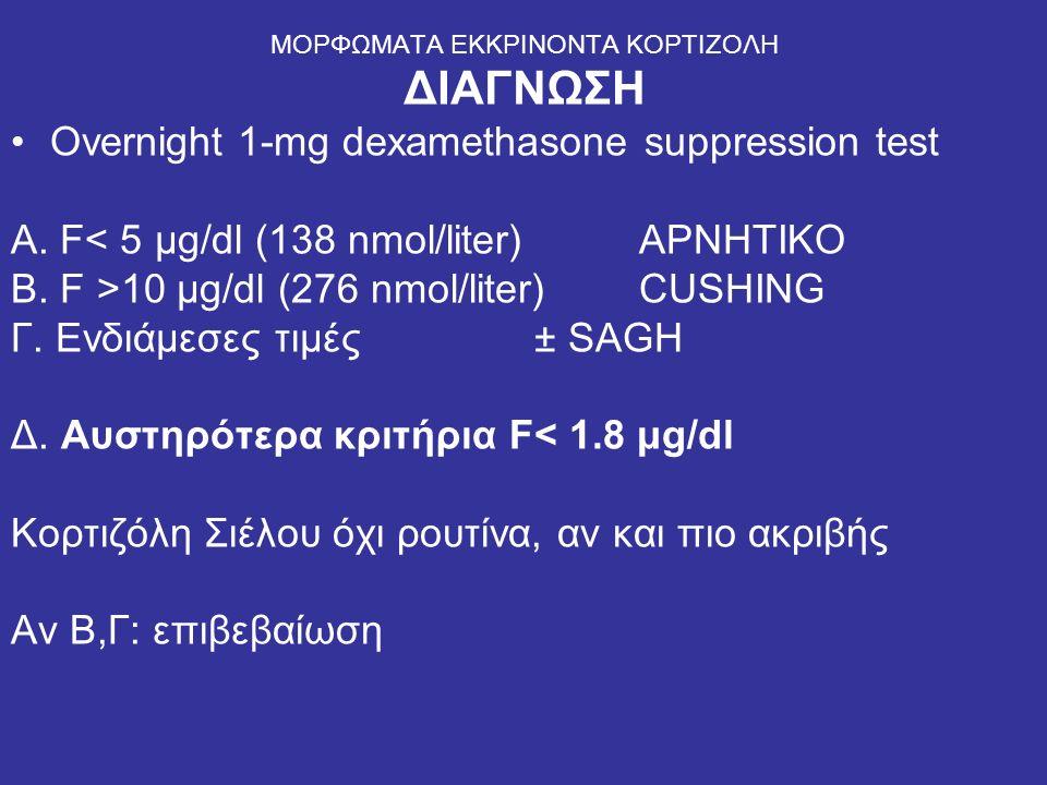 ΜΟΡΦΩΜΑΤΑ ΕΚΚΡΙΝΟΝΤΑ ΚΟΡΤΙΖΟΛΗ ΔΙΑΓΝΩΣΗ Οvernight 1-mg dexamethasone suppression test Α. F< 5 μg/dl (138 nmol/liter) ΑΡΝΗΤΙΚΟ Β. F >10 μg/dl (276 nmol
