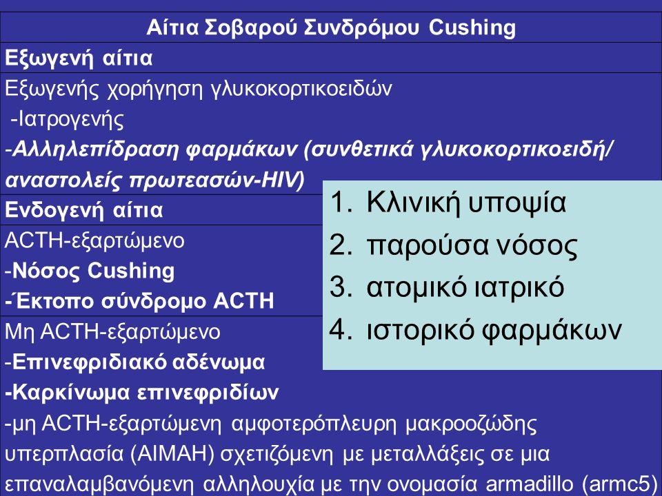 Αίτια Σοβαρού Συνδρόμου Cushing Εξωγενή αίτια Εξωγενής χορήγηση γλυκοκορτικοειδών -Ιατρογενής -Αλληλεπίδραση φαρμάκων (συνθετικά γλυκοκορτικοειδή/ ανα