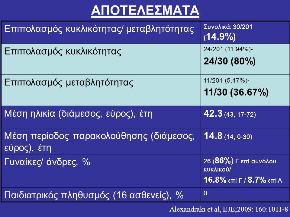 ΑΠΟΤΕΛΕΣΜΑΤΑ Επιπολασμός κυκλικότητας/ μεταβλητότητας Συνολικά: 30/201 ( 14.9%) Επιπολασμός κυκλικότητας 24/201 (11.94%)- 24/30 (80%) Επιπολασμός μετα
