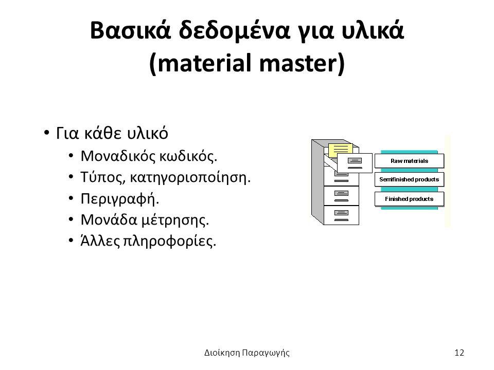 Βασικά δεδομένα για υλικά (material master) Για κάθε υλικό Μοναδικός κωδικός.