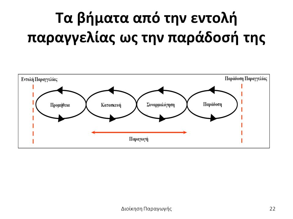 Τα βήματα από την εντολή παραγγελίας ως την παράδοσή της Διοίκηση Παραγωγής22
