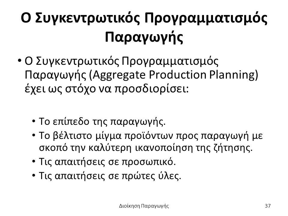Ο Συγκεντρωτικός Προγραμματισμός Παραγωγής Ο Συγκεντρωτικός Προγραμματισμός Παραγωγής (Aggregate Production Planning) έχει ως στόχο να προσδιορίσει: Το επίπεδο της παραγωγής.