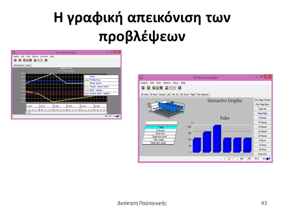 Η γραφική απεικόνιση των προβλέψεων Διοίκηση Παραγωγής43