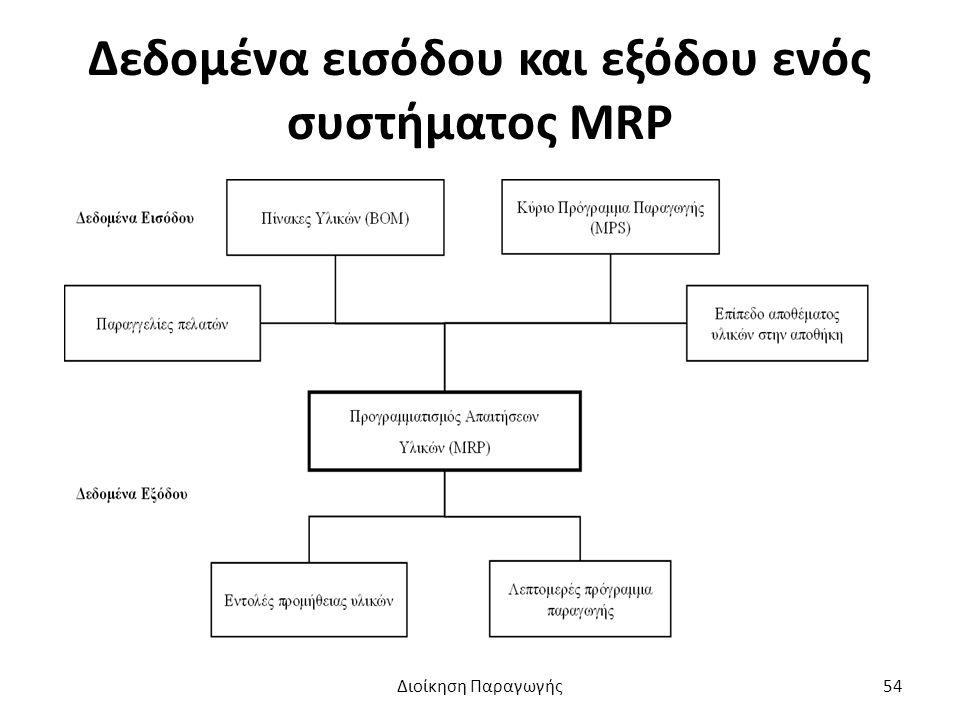 Δεδομένα εισόδου και εξόδου ενός συστήματος ΜRP Διοίκηση Παραγωγής54