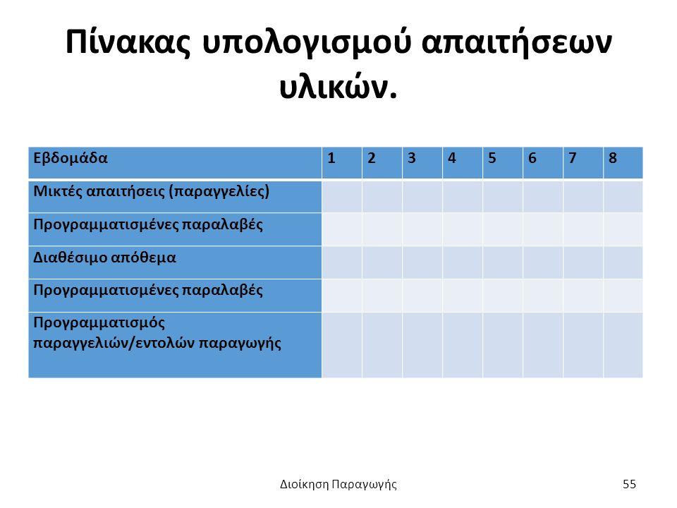 Πίνακας υπολογισμού απαιτήσεων υλικών.