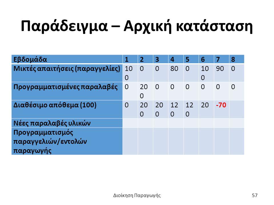 Παράδειγμα – Αρχική κατάσταση Εβδομάδα12345678 Μικτές απαιτήσεις (παραγγελίες)10 0 0080010 0 900 Προγραμματισμένες παραλαβές020 0 000000 Διαθέσιμο απόθεμα (100)020 0 12 0 20-70 Νέες παραλαβές υλικών Προγραμματισμός παραγγελιών/εντολών παραγωγής Διοίκηση Παραγωγής57