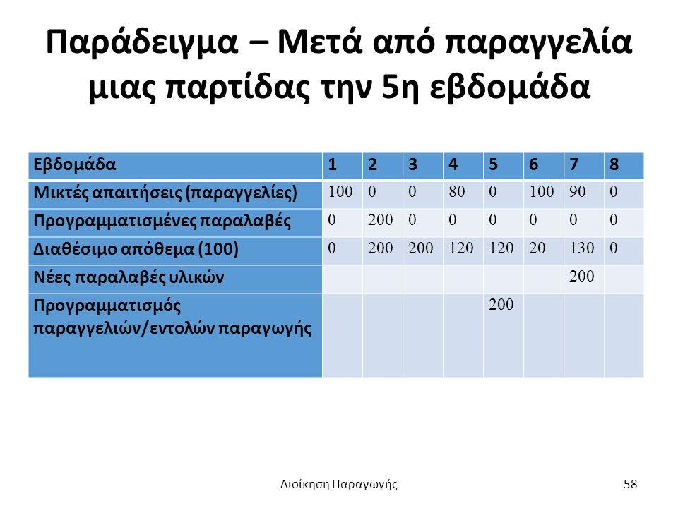 Παράδειγμα – Μετά από παραγγελία μιας παρτίδας την 5η εβδομάδα Εβδομάδα12345678 Μικτές απαιτήσεις (παραγγελίες) 10000800100900 Προγραμματισμένες παραλαβές 0200000000 Διαθέσιμο απόθεμα (100) 0200 120 201300 Νέες παραλαβές υλικών 200 Προγραμματισμός παραγγελιών/εντολών παραγωγής 200 Διοίκηση Παραγωγής58