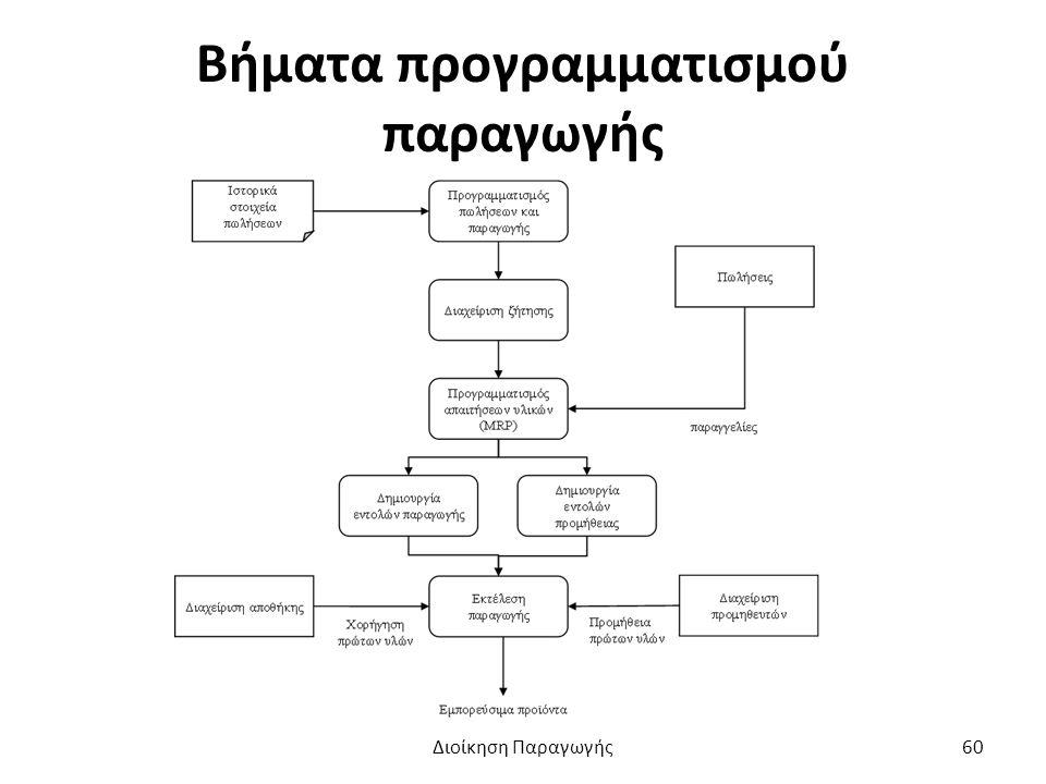 Βήματα προγραμματισμού παραγωγής Διοίκηση Παραγωγής60