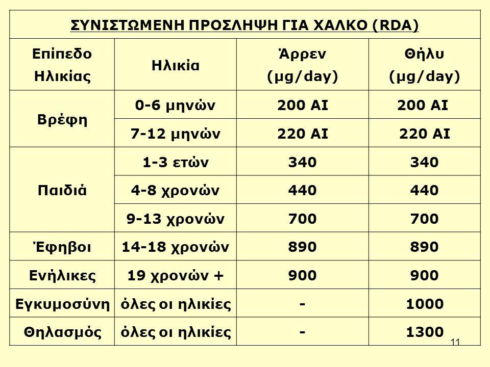 11 ΣΥΝΙΣΤΩΜΕΝΗ ΠΡΟΣΛΗΨΗ ΓΙΑ ΧΑΛΚΟ (RDA) Επίπεδο Ηλικίας Ηλικία Άρρεν (μg/day) Θήλυ (μg/day) Βρέφη 0-6 μηνών200 ΑΙ 7-12 μηνών220 ΑΙ Παιδιά 1-3 ετών340 4-8 χρονών440 9-13 χρονών700 Έφηβοι14-18 χρονών890 Ενήλικες19 χρονών +900 Εγκυμοσύνηόλες οι ηλικίες-1000 Θηλασμόςόλες οι ηλικίες-1300