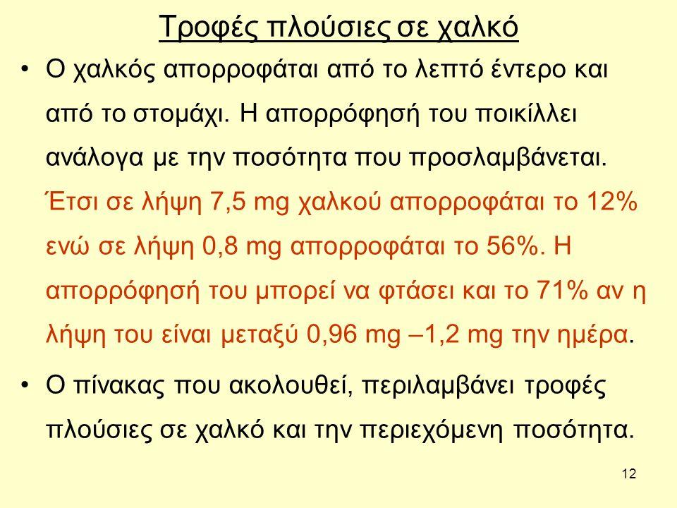 12 Τροφές πλούσιες σε χαλκό Ο χαλκός απορροφάται από το λεπτό έντερο και από το στομάχι. Η απορρόφησή του ποικίλλει ανάλογα με την ποσότητα που προσλα