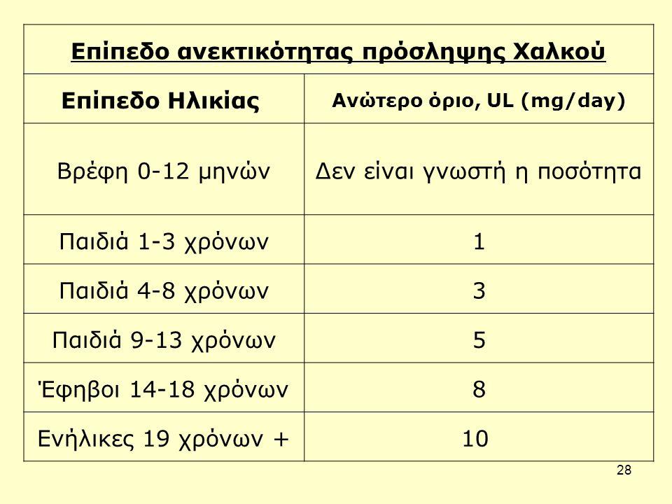 28 Επίπεδο ανεκτικότητας πρόσληψης Χαλκού Επίπεδο Ηλικίας Ανώτερο όριο, UL (mg/day) Βρέφη 0-12 μηνώνΔεν είναι γνωστή η ποσότητα Παιδιά 1-3 χρόνων1 Παιδιά 4-8 χρόνων3 Παιδιά 9-13 χρόνων5 Έφηβοι 14-18 χρόνων8 Ενήλικες 19 χρόνων +10