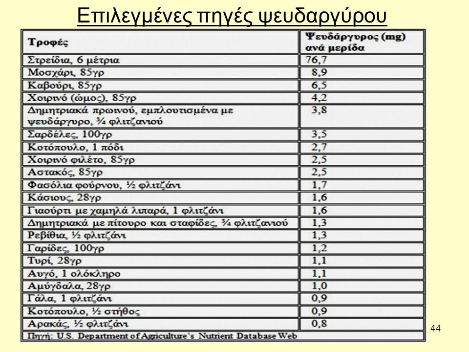 44 Επιλεγμένες πηγές ψευδαργύρου