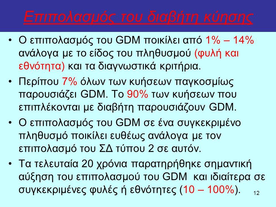 12 Ο επιπολασμός του GDM ποικίλει από 1% – 14% ανάλογα με το είδος του πληθυσμού (φυλή και εθνότητα) και τα διαγνωστικά κριτήρια. Περίπου 7% όλων των