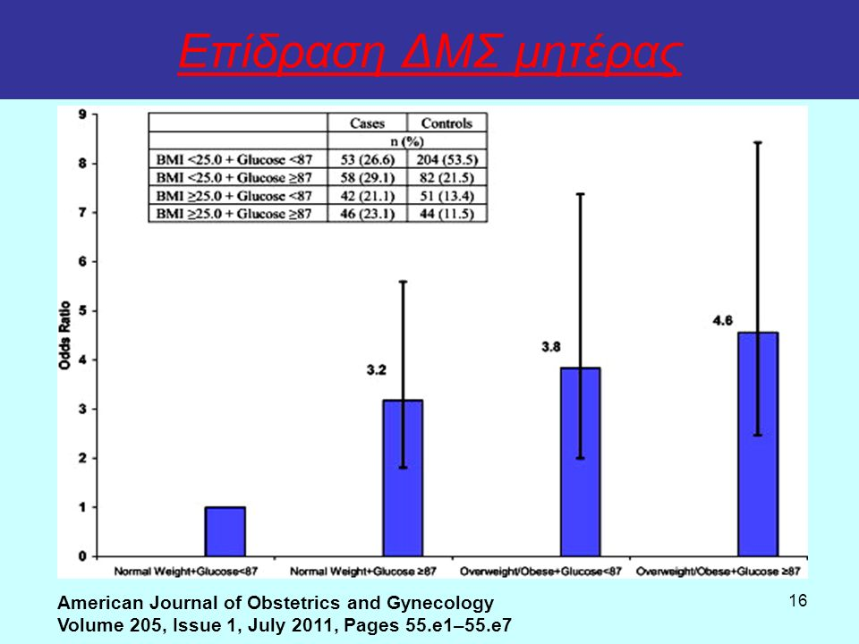 16 Επίδραση ΔΜΣ μητέρας American Journal of Obstetrics and Gynecology Volume 205, Issue 1, July 2011, Pages 55.e1–55.e7