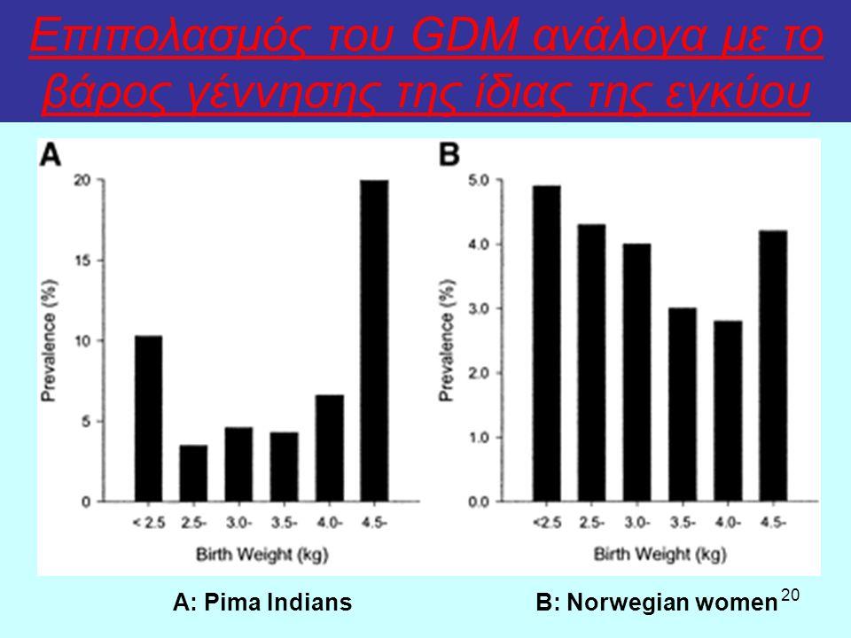 20 Επιπολασμός του GDM ανάλογα με το βάρος γέννησης της ίδιας της εγκύου Α: Pima IndiansB: Norwegian women