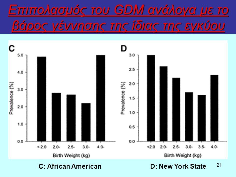 21 Επιπολασμός του GDM ανάλογα με το βάρος γέννησης της ίδιας της εγκύου C: African AmericanD: New York State