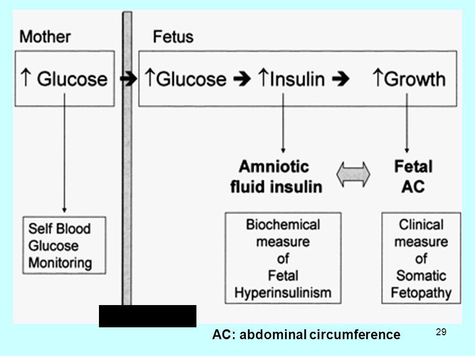29 Placenta AC: abdominal circumference