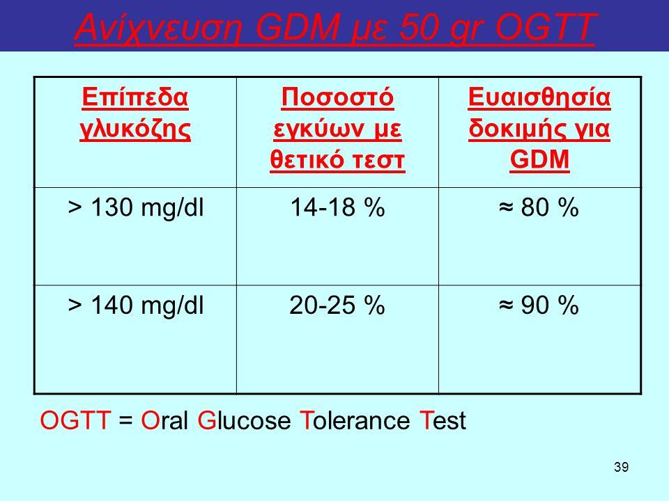 39 Ανίχνευση GDM με 50 gr OGTT Επίπεδα γλυκόζης Ποσοστό εγκύων με θετικό τεστ Ευαισθησία δοκιμής για GDM > 130 mg/dl14-18 %≈ 80 % > 140 mg/dl20-25 %≈ 90 % OGTT = Oral Glucose Tolerance Test