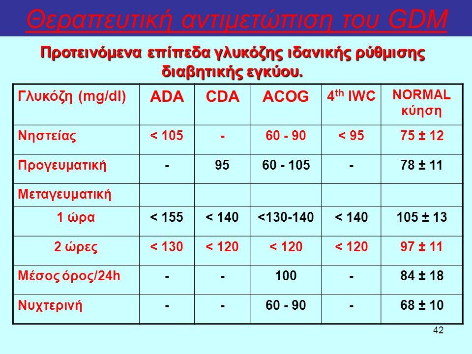 42 Θεραπευτική αντιμετώπιση του GDM Προτεινόμενα επίπεδα γλυκόζης ιδανικής ρύθμισης διαβητικής εγκύου. Γλυκόζη (mg/dl) ADACDAACOG 4 th IWC NORMAL κύησ