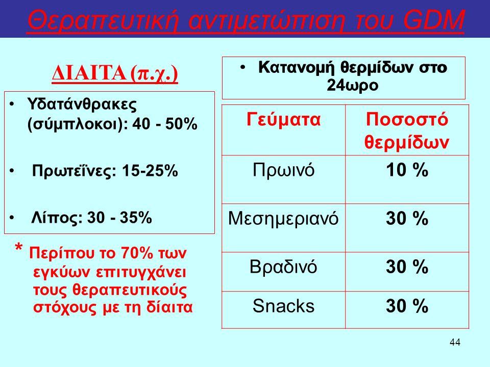 44 Θεραπευτική αντιμετώπιση του GDM Κατανομή θερμίδων στο 24ωρο ΔΙΑΙΤΑ (π.χ.) ΓεύματαΠοσοστό θερμίδων Πρωινό10 % Μεσημεριανό30 % Βραδινό30 % Snacks30 % Κατανομή θερμίδων στο 24ωρο Υδατάνθρακες (σύμπλοκοι): 40 - 50% Πρωτεΐνες: 15-25% Λίπος: 30 - 35% * Περίπου το 70% των εγκύων επιτυγχάνει τους θεραπευτικούς στόχους με τη δίαιτα