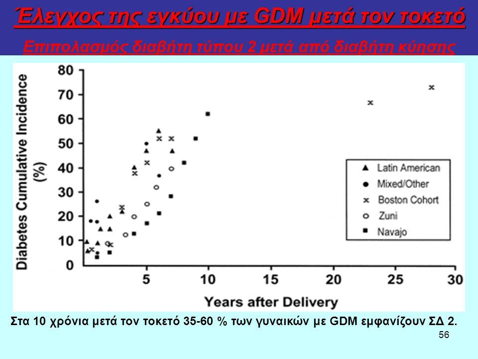 56 Επιπολασμός διαβήτη τύπου 2 μετά από διαβήτη κύησης Έλεγχος της εγκύου με GDM μετά τον τοκετό Στα 10 χρόνια μετά τον τοκετό 35-60 % των γυναικών με GDM εμφανίζουν ΣΔ 2.