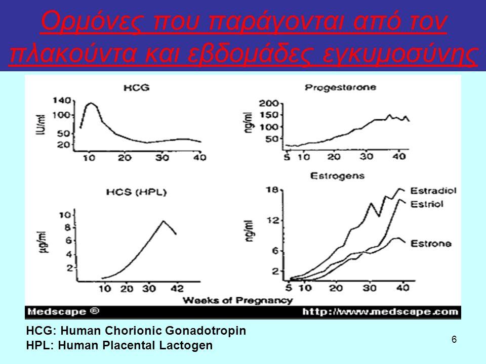 6 Ορμόνες που παράγονται από τον πλακούντα και εβδομάδες εγκυμοσύνης HCG: Human Chorionic Gonadotropin HPL: Human Placental Lactogen