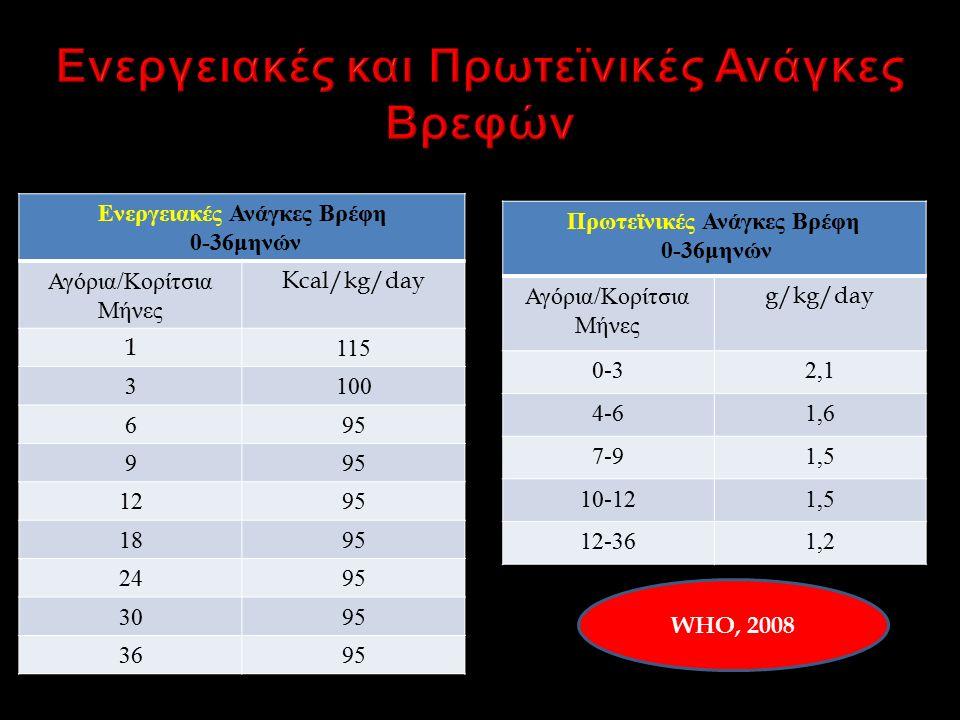 Ενεργειακές Ανάγκες Βρέφη 0-36 μηνών Αγόρια / Κορίτσια Μήνες Kcal/kg/day 1115 3100 695 9 1295 1895 2495 3095 3695 Πρωτεϊνικές Ανάγκες Βρέφη 0-36 μηνών Αγόρια / Κορίτσια Μήνες g/kg/day 0-32,1 4-61,6 7-91,5 10-121,5 12-361,2 WHO, 2008