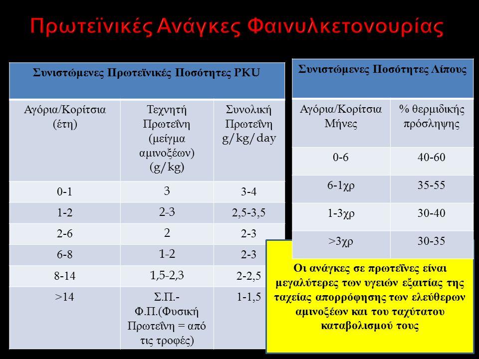 Συνιστώμενες Πρωτεϊνικές Ποσότητες PKU Αγόρια / Κορίτσια ( έτη ) Τεχνητή Πρωτεΐνη ( μείγμα αμινοξέων ) (g/kg) Συνολική Πρωτεΐνη g/kg/day 0-133-4 1-22-32,5-3,5 2-622-3 6-81-22-3 8-141,5-2,32-2,5 >14 Σ.
