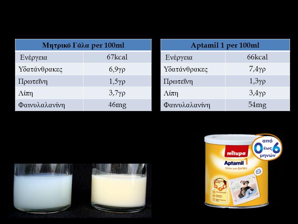 Μητρικό Γάλα per 100ml Ενέργεια 67kcal Υδατάνθρακες 6,9 γρ Πρωτεΐνη 1,5 γρ Λίπη 3,7 γρ Φαινυλαλανίνη 46mg Aptamil 1 per 100ml Ενέργεια 66kcal Υδατάνθρακες 7,4 γρ Πρωτεΐνη 1,3 γρ Λίπη 3,4 γρ Φαινυλαλανίνη 54mg