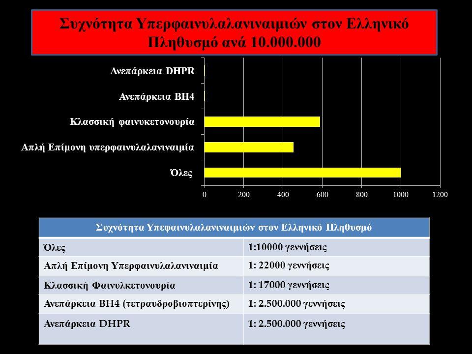 Συχνότητα Υπεφαινυλαλανιναιμιών στον Ελληνικό Πληθυσμό Όλες 1:10000 γεννήσεις Απλή Επίμονη Υπερφαινυλαλανιναιμία 1: 22000 γεννήσεις Κλασσική Φαινυλκετονουρία 1: 17000 γεννήσεις Ανεπάρκεια BH4 ( τετραυδροβιοπτερίνης )1: 2.500.000 γεννήσεις Ανεπάρκεια DHPR1: 2.500.000 γεννήσεις Συχνότητα Υπερφαινυλαλανιναιμιών στον Ελληνικό Πληθυσμό ανά 10.000.000