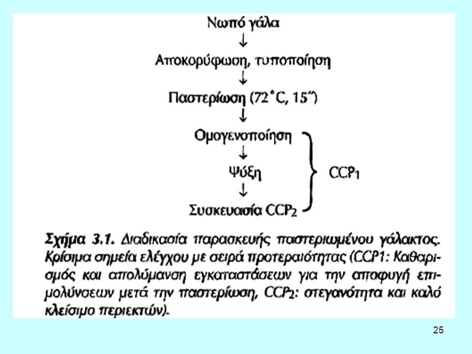 26 Δοκιμή φωσφατάσης – Δοκιμή υπεροξειδάσης Διαδικασία παστερίωσης, τουλάχιστον 72 °C επί 15 δευτερόλεπτα τουλάχιστον είναι επαρκής για να παραγάγει αρνητική αντίδραση σε δοκιμή φωσφατάσης.