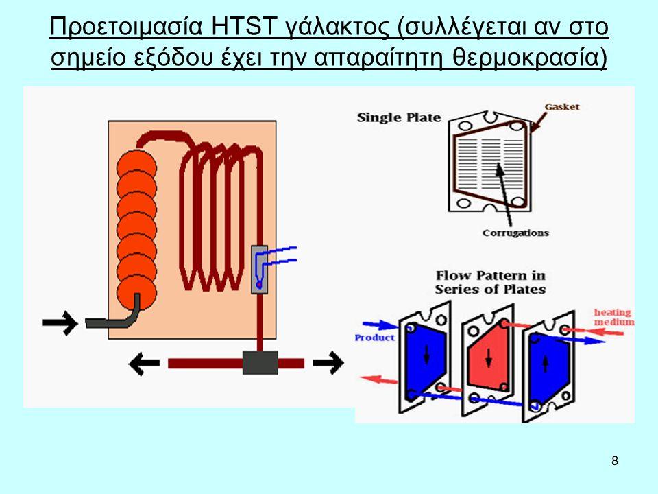 8 Προετοιμασία HTST γάλακτος (συλλέγεται αν στο σημείο εξόδου έχει την απαραίτητη θερμοκρασία)