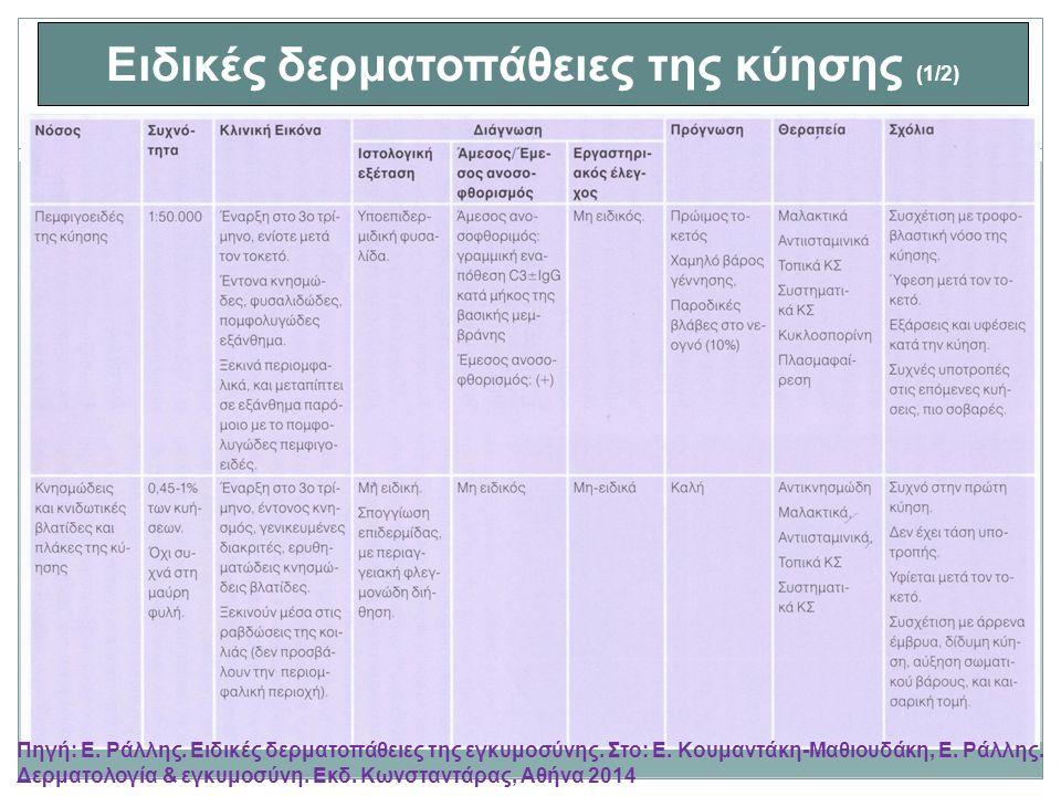 Ειδικές δερματοπάθειες της κύησης (1/2) Πηγή: Ε.Ράλλης.
