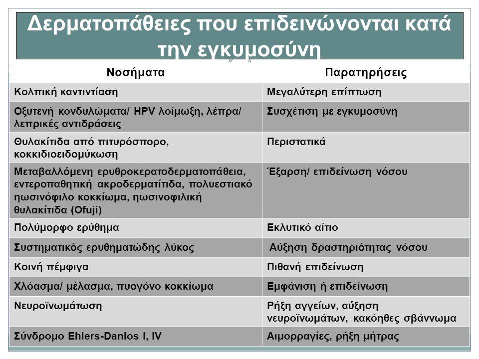 Δερματοπάθειες που επιδεινώνονται κατά την εγκυμοσύνη ΝοσήματαΠαρατηρήσεις Κολπική καντιντίασηΜεγαλύτερη επίπτωση Οξυτενή κονδυλώματα/ HPV λοίμωξη, λέπρα/ λεπρικές αντιδράσεις Συσχέτιση με εγκυμοσύνη Θυλακίτιδα από πιτυρόσπορο, κοκκιδιοειδομύκωση Περιστατικά Μεταβαλλόμενη ερυθροκερατοδερματοπάθεια, εντεροπαθητική ακροδερματίτιδα, πολυεστιακό ηωσινόφιλο κοκκίωμα, ηωσινοφιλική θυλακίτιδα (Ofuji) Έξαρση/ επιδείνωση νόσου Πολύμορφο ερύθημαΕκλυτικό αίτιο Συστηματικός ερυθηματώδης λύκος Αύξηση δραστηριότητας νόσου Κοινή πέμφιγαΠιθανή επιδείνωση Χλόασμα/ μέλασμα, πυογόνο κοκκίωμαΕμφάνιση ή επιδείνωση ΝευροϊνωμάτωσηΡήξη αγγείων, αύξηση νευροϊνωμάτων, κακόηθες σβάννωμα Σύνδρομο Ehlers-Danlos I, IVΑιμορραγίες, ρήξη μήτρας