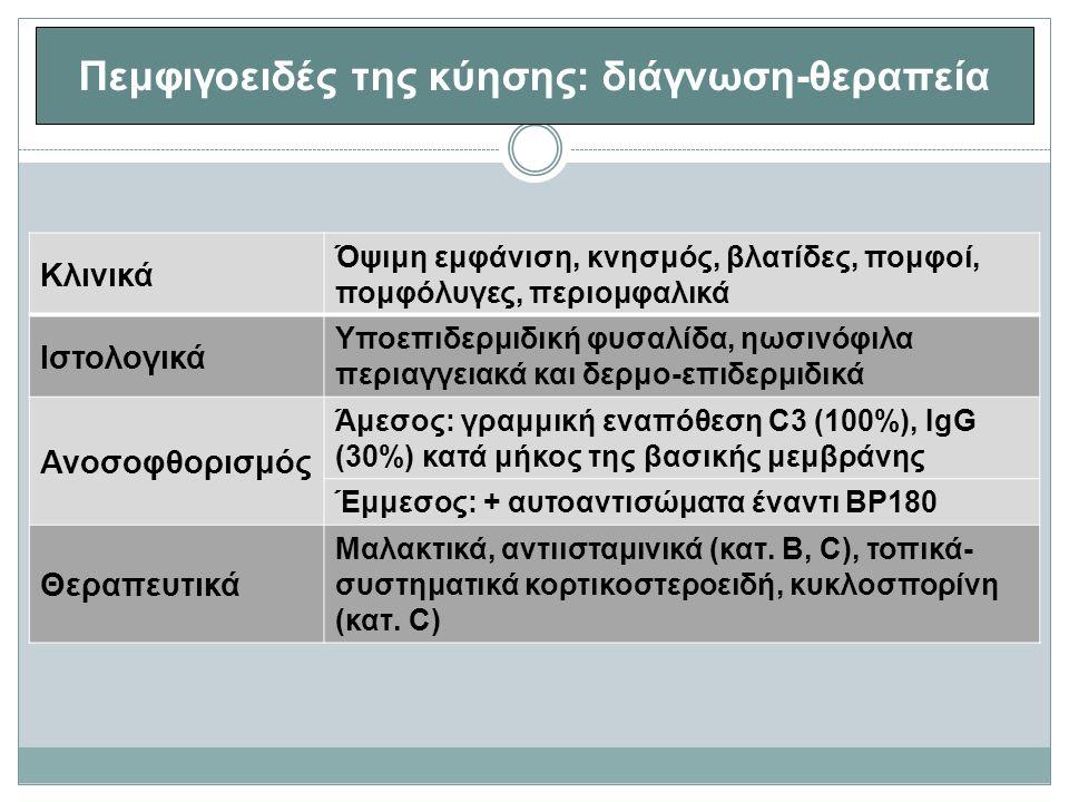 Πεμφιγοειδές της κύησης: διάγνωση-θεραπεία Κλινικά Όψιμη εμφάνιση, κνησμός, βλατίδες, πομφοί, πομφόλυγες, περιομφαλικά Ιστολογικά Υποεπιδερμιδική φυσαλίδα, ηωσινόφιλα περιαγγειακά και δερμο-επιδερμιδικά Ανοσοφθορισμός Άμεσος: γραμμική εναπόθεση C3 (100%), IgG (30%) κατά μήκος της βασικής μεμβράνης Έμμεσος: + αυτοαντισώματα έναντι BP180 Θεραπευτικά Μαλακτικά, αντιισταμινικά (κατ.