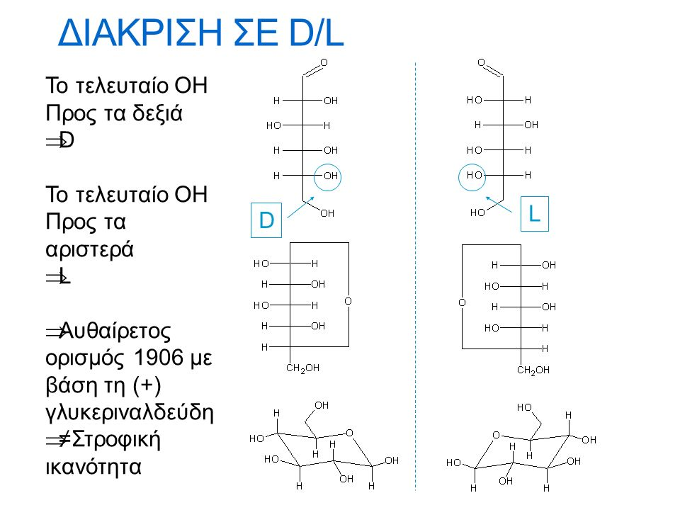 Kυτταρίνη-Δομή  Γραμμικό πολυμερές, από μονάδες D-γλυκόζης ενωμένες με β-(1->4) δεσμούς.
