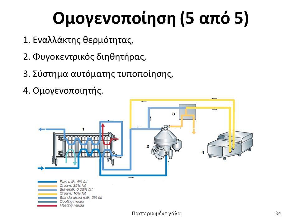 Ομογενοποίηση (5 από 5) 1. Εναλλάκτης θερμότητας, 2. Φυγοκεντρικός διηθητήρας, 3. Σύστημα αυτόματης τυποποίησης, 4. Ομογενοποιητής. Παστεριωμένο γάλα