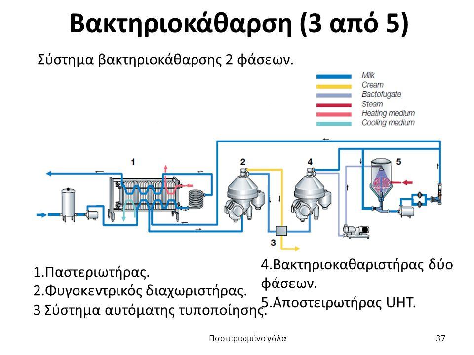 Βακτηριοκάθαρση (3 από 5) Σύστημα βακτηριοκάθαρσης 2 φάσεων. 1.Παστεριωτήρας. 2.Φυγοκεντρικός διαχωριστήρας. 3 Σύστημα αυτόματης τυποποίησης. 4.Βακτηρ