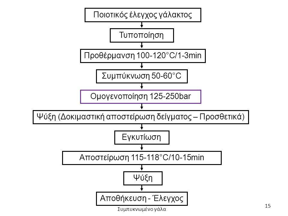 15 Ποιοτικός έλεγχος γάλακτος Τυποποίηση Προθέρμανση 100-120°C/1-3min Συμπύκνωση 50-60°C Ομογενοποίηση 125-250bar Ψύξη (Δοκιμαστική αποστείρωση δείγμα