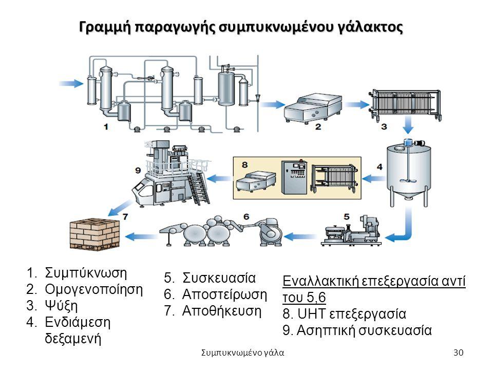 30 Γραμμή παραγωγής συμπυκνωμένου γάλακτος 1.Συμπύκνωση 2.Ομογενοποίηση 3.Ψύξη 4.Ενδιάμεση δεξαμενή 5.Συσκευασία 6.Αποστείρωση 7.Αποθήκευση Εναλλακτικ