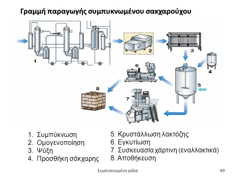 49 Γραμμή παραγωγής συμπυκνωμένου σακχαρούχου 1.Συμπύκνωση 2.Ομογενοποίηση 3.Ψύξη 4.Προσθήκη σάκχαρης 5. Κρυστάλλωση λακτόζης 6. Εγκυτίωση 7. Συσκευασ