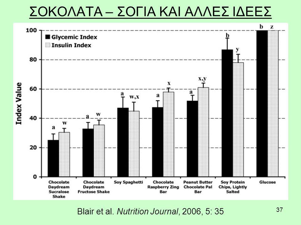 37 ΣΟΚΟΛΑΤΑ – ΣΟΓΙΑ ΚΑΙ ΑΛΛΕΣ ΙΔΕΕΣ Blair et al. Nutrition Journal, 2006, 5: 35