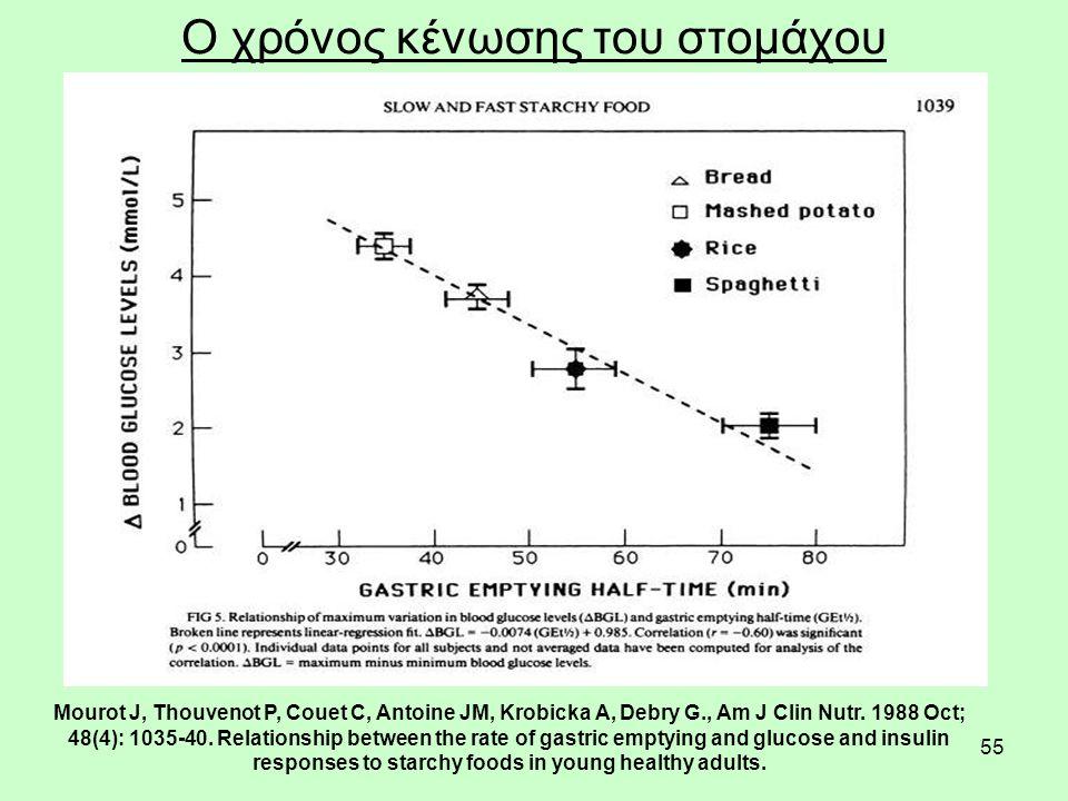 55 Ο χρόνος κένωσης του στομάχου Mourot J, Thouvenot P, Couet C, Antoine JM, Krobicka A, Debry G., Am J Clin Nutr.