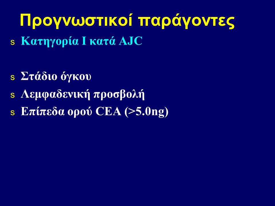Προγνωστικοί παράγοντες s Κατηγορία Ι κατά AJC s Στάδιο όγκου s Λεμφαδενική προσβολή s Επίπεδα ορού CEA (>5.0ng)