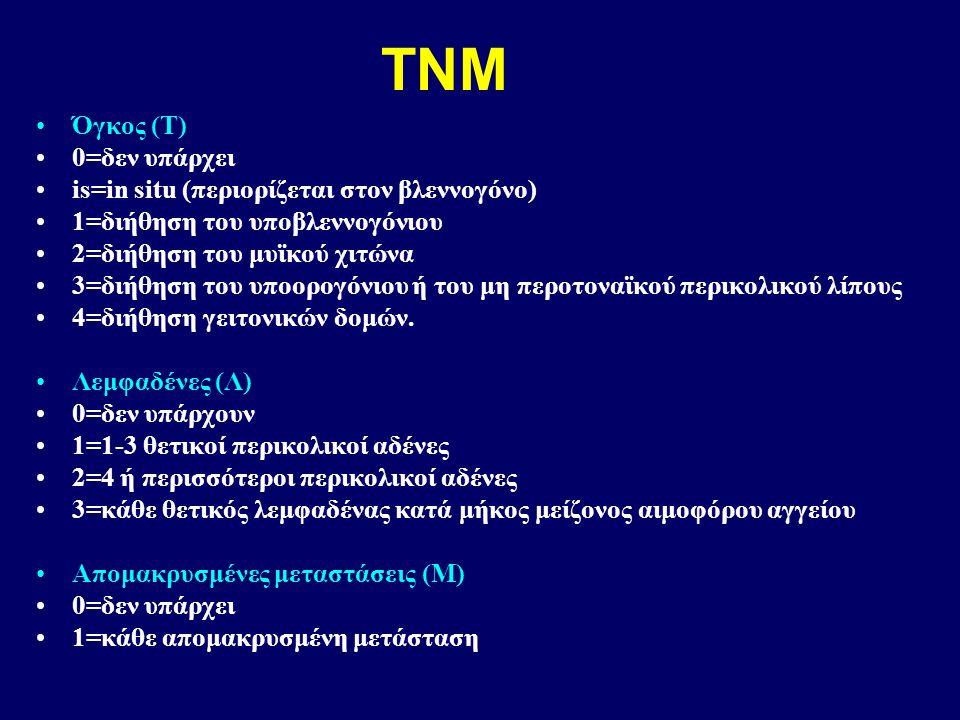 TNM Όγκος (Τ) 0=δεν υπάρχει is=in situ (περιορίζεται στον βλεννογόνο) 1=διήθηση του υποβλεννογόνιου 2=διήθηση του μυϊκού χιτώνα 3=διήθηση του υποορογόνιου ή του μη περοτοναϊκού περικολικού λίπους 4=διήθηση γειτονικών δομών.