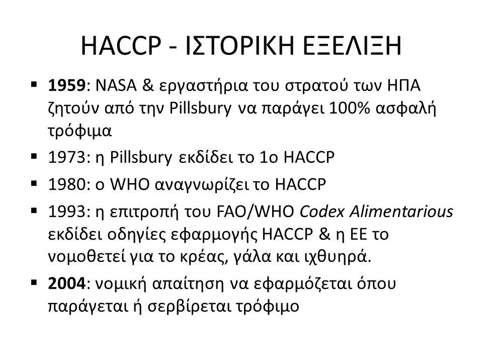 HACCP - ΙΣΤΟΡΙΚΗ ΕΞΕΛΙΞΗ  1959: NASA & εργαστήρια του στρατού των ΗΠΑ ζητούν από την Pillsbury να παράγει 100% ασφαλή τρόφιμα  1973: η Pillsbury εκδίδει το 1ο HACCP  1980: o WHO αναγνωρίζει το HACCP  1993: η επιτροπή του FAO/WHO Codex Alimentarious εκδίδει οδηγίες εφαρμογής HACCP & η ΕΕ το νομοθετεί για το κρέας, γάλα και ιχθυηρά.