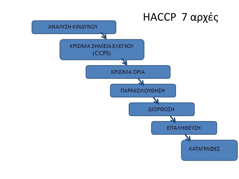 HACCP 7 αρχές ΠΑΡΑΚΟΛΟΥΘΗΣΗ ΚΡΙΣΙΜΑ ΣΗΜΕΙΑ ΕΛΕΓΧΟΥ (CCPS) ΑΝΑΛΥΣΗ ΚΙΝΔΥΝΟΥ ΚΑΤΑΓΡΑΦΕΣ ΚΡΙΣΙΜΑ ΟΡΙΑ ΔΙΟΡΘΩΣΗ ΕΠΑΛΗΘΕΥΣΗ