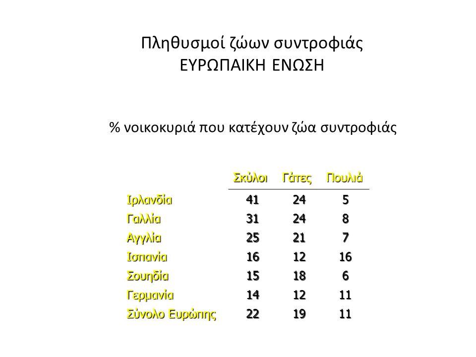 Πληθυσμοί ζώων συντροφιάς ΕΥΡΩΠΑΙΚΗ ΕΝΩΣΗ % νοικοκυριά που κατέχουν ζώα συντροφιάς ΣκύλοιΓάτεςΠουλιά Ιρλανδία41245 Γαλλία31248 Αγγλία25217 Ισπανία161216 Σουηδία15186 Γερμανία141211 Σύνολο Ευρώπης 221911