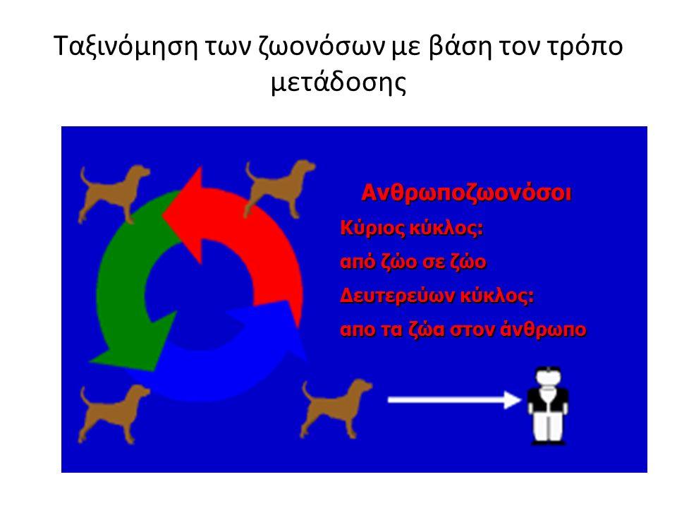 Ταξινόμηση των ζωονόσων με βάση τον τρόπο μετάδοσης Ανθρωποζωονόσοι Κύριος κύκλος: από ζώο σε ζώο Δευτερεύων κύκλος: απο τα ζώα στον άνθρωπο