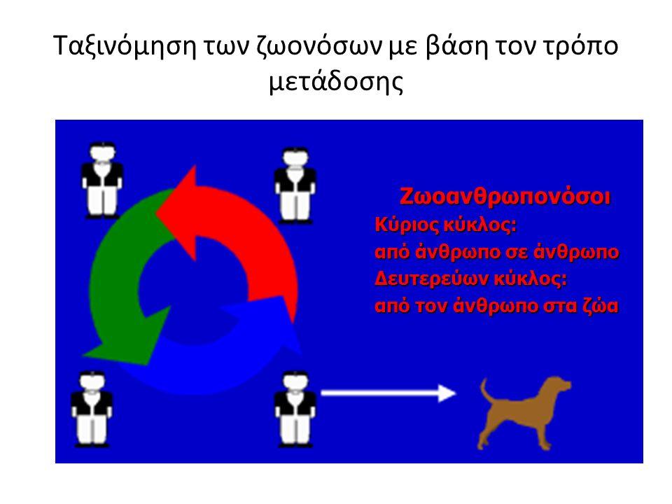 Ταξινόμηση των ζωονόσων με βάση τον τρόπο μετάδοσης Ζωοανθρωπονόσοι Κύριος κύκλος: από άνθρωπο σε άνθρωπο Δευτερεύων κύκλος: από τον άνθρωπο στα ζώα